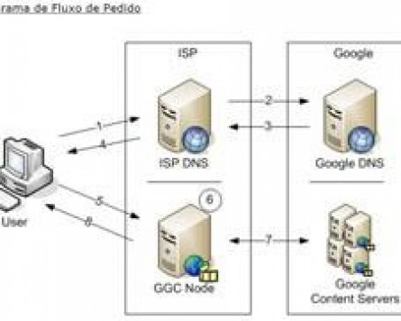 Imagem 3 do post Implementação do Google Global Cache (GGC).